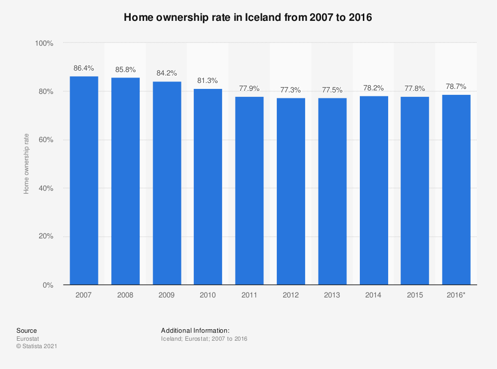 Statistic: Home ownership rate in Iceland from 2007 to 2016 | Statista