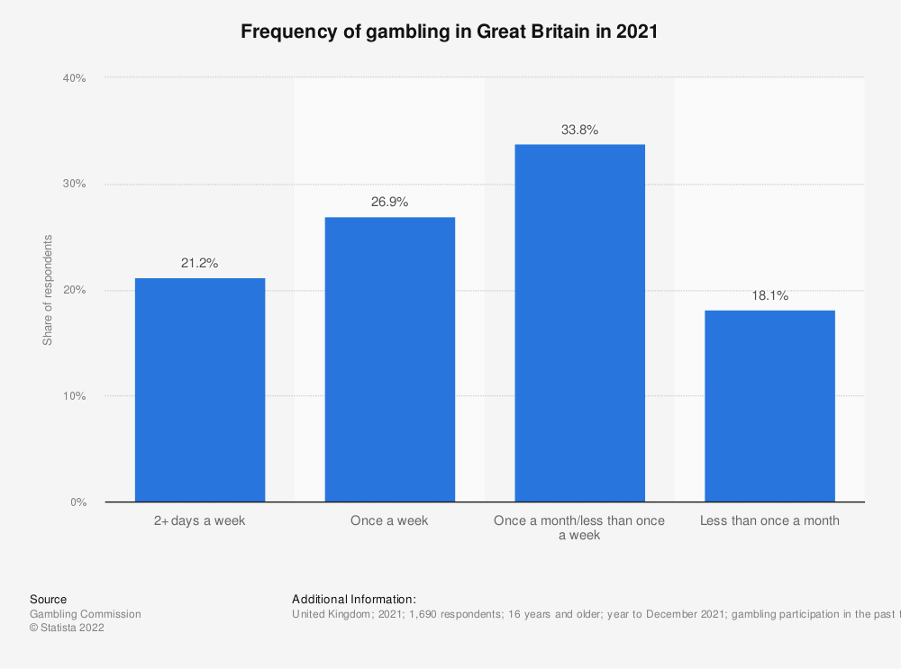 Statistic: Frequency of gambling in the United Kingdom (UK) from 2016 to 2018* | Statista