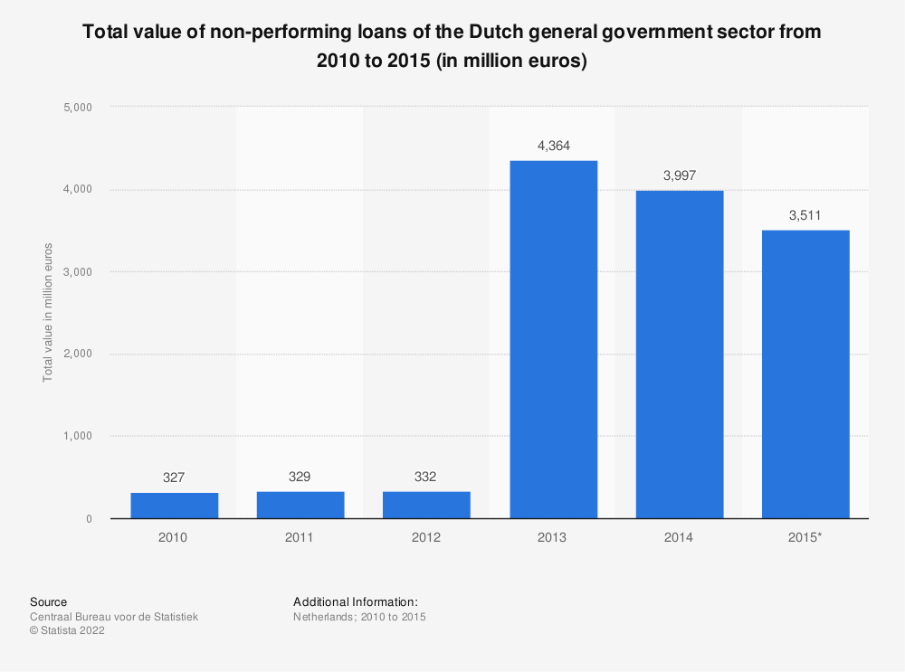 Statistic: Total value of non-performing loans of the Dutch general government sector from 2010 to 2015 (in million euros) | Statista