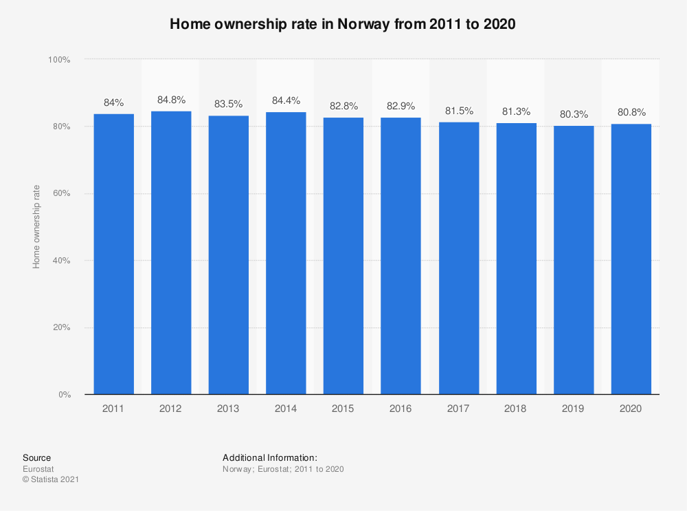 Statistic: Home ownership rate in Norway from 2008 to 2017 | Statista