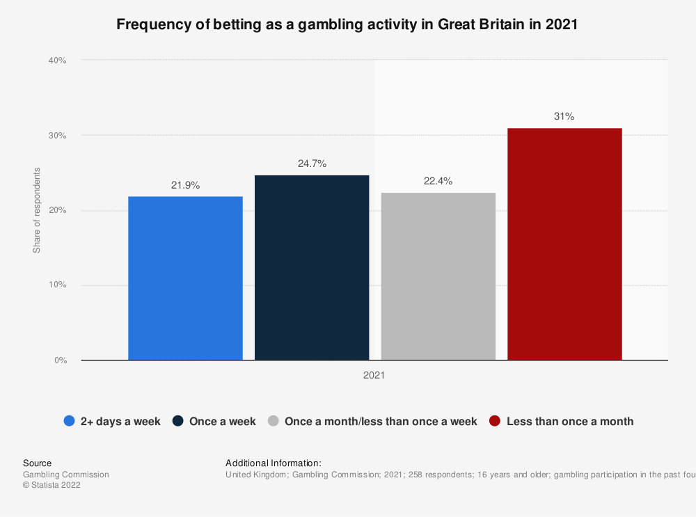 Statistic: Frequency of betting as a gambling activity in the United Kingdom (UK) from 2016 to 2018* | Statista