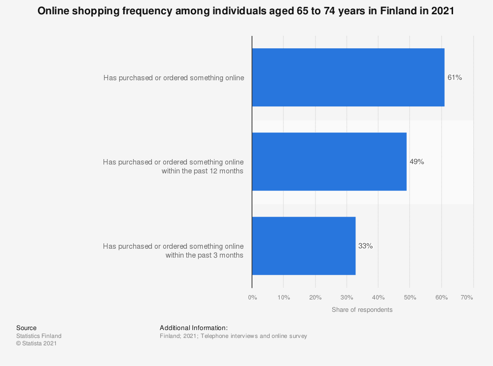 Statistic: Frequency of online shopping among individuals aged 65 to 74 in Finland in 2018 | Statista