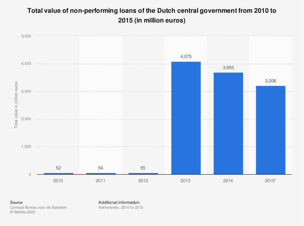 Statistic: Total value of non-performing loans of the Dutch central government from 2010 to 2015 (in million euros) | Statista