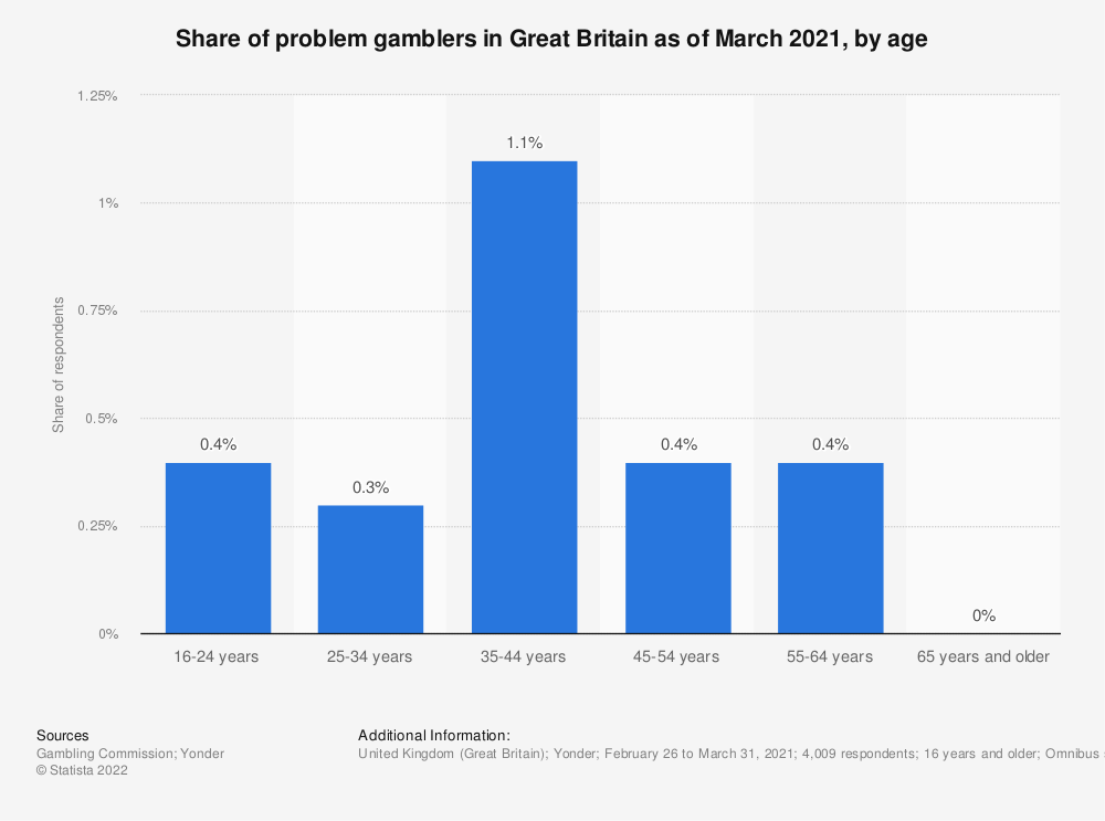 Statistic: Distribution of problem gamblers in the United Kingdom (UK) from 2016 to 2018, by age* | Statista