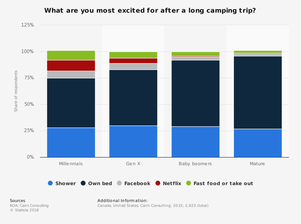 Statistic: What are you most excited for after a long camping trip?  | Statista