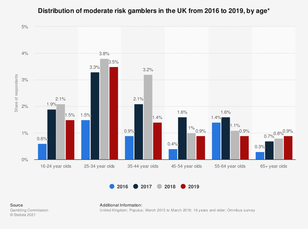 Statistic: Distribution of moderate risk gamblers in the UK from 2016 to 2018, by age* | Statista