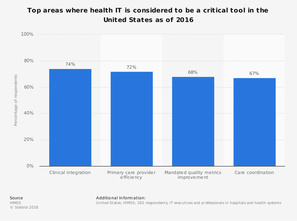 Statistic: Top areas where health IT is considered to be a critical tool in the United States as of 2016 | Statista