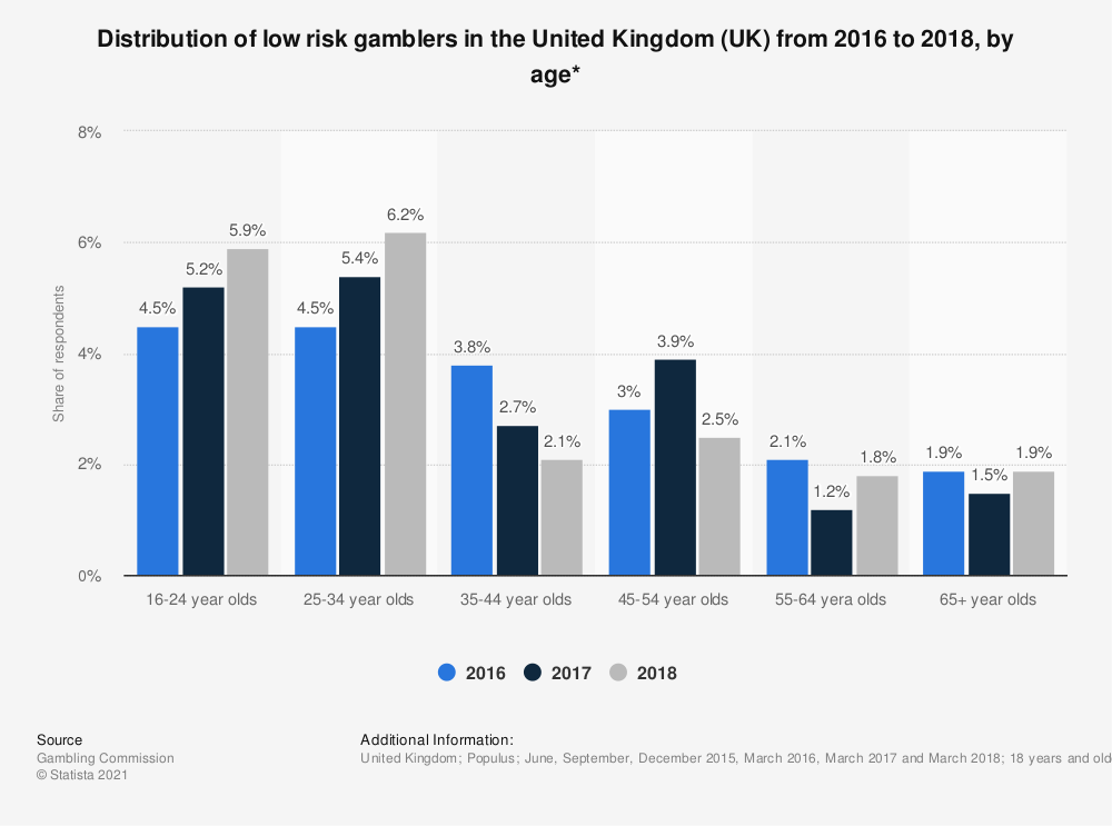 Statistic: Distribution of low risk gamblers in the United Kingdom (UK) from 2016 to 2018, by age* | Statista