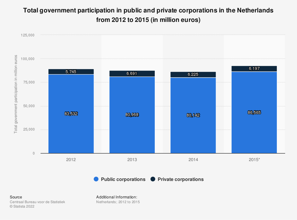 Statistic: Total government participation in public and private corporations in the Netherlands from 2012 to 2015 (in million euros) | Statista