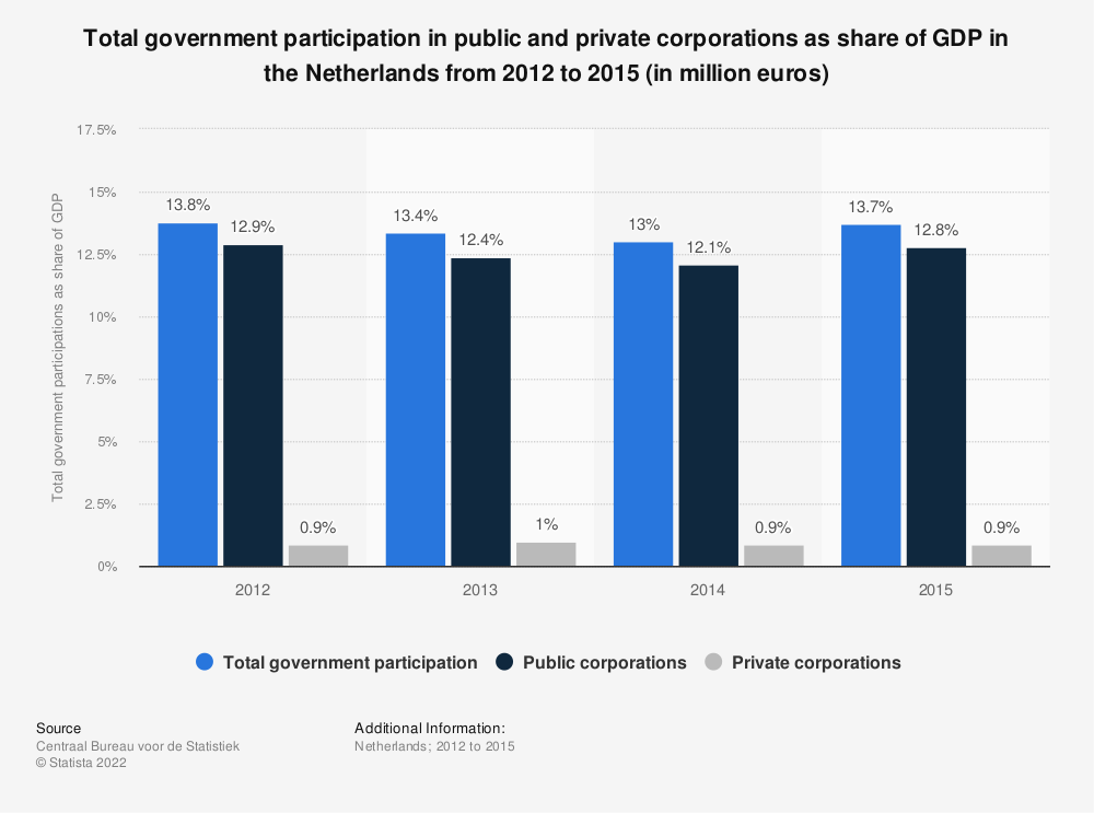 Statistic: Total government participation in public and private corporations as share of GDP in the Netherlands from 2012 to 2015 (in million euros) | Statista