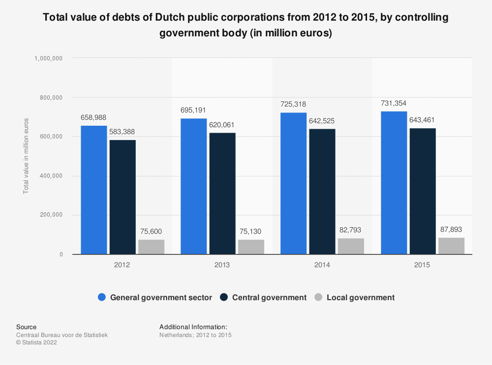 Statistic: Total value of debts of Dutch public corporations from 2012 to 2015, by controlling government body (in million euros) | Statista