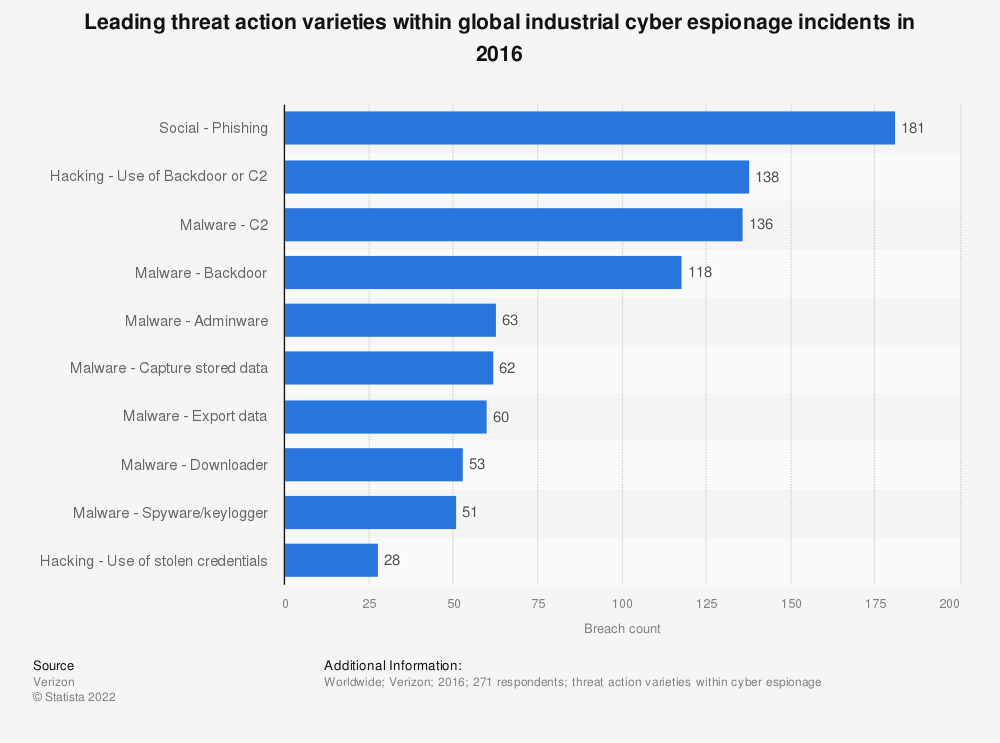 Statistic: Leading threat action varieties within global industrial cyber espionage incidents in 2016 | Statista