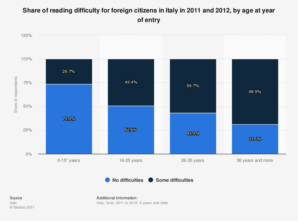 Statistic: Share of reading difficulty for foreign citizens in Italy in 2011 and 2012, by age at year of entry | Statista