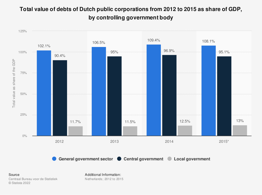 Statistic: Total value of debts of Dutch public corporations from 2012 to 2015 as share of GDP, by controlling government body | Statista