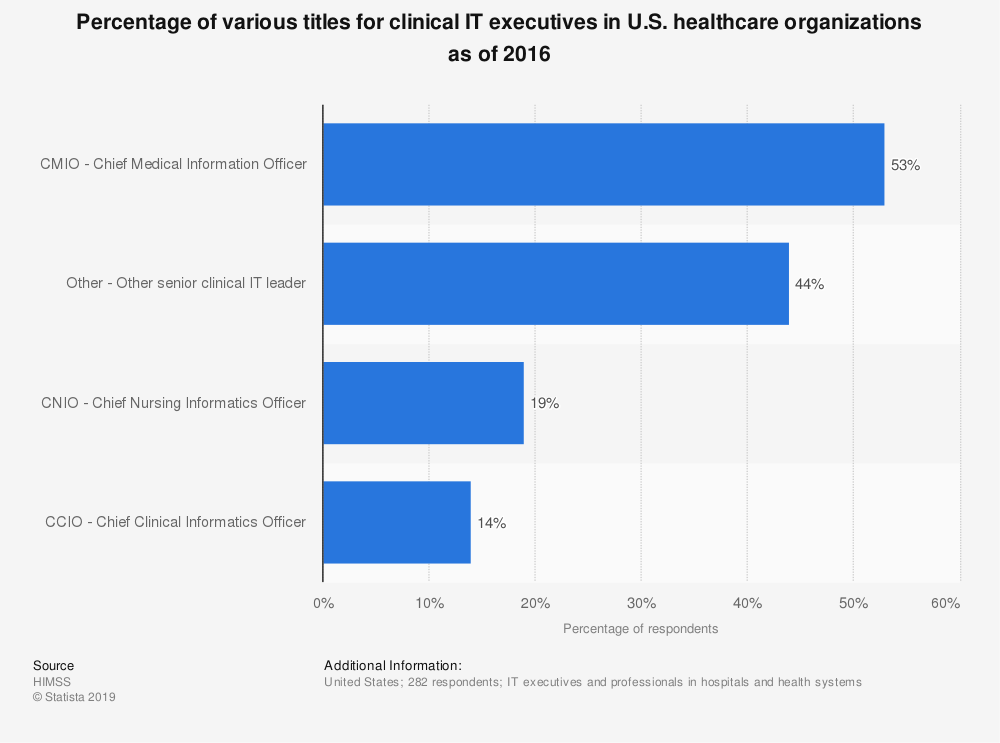Statistic: Percentage of various titles for clinical IT executives in U.S. healthcare organizations as of 2016 | Statista