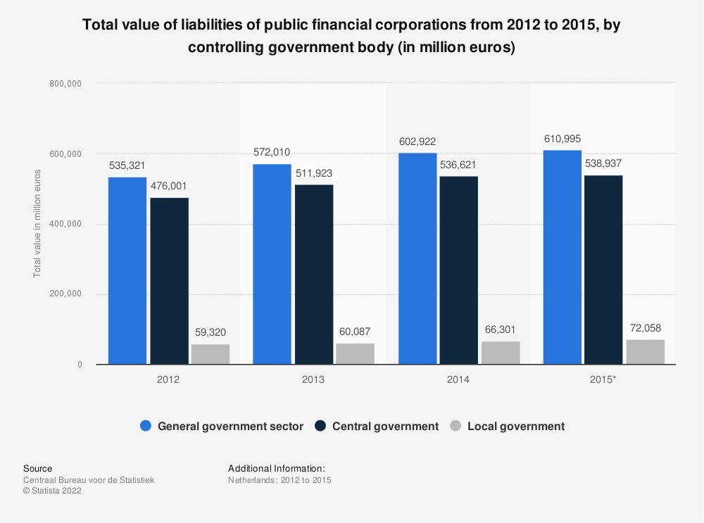 Statistic: Total value of liabilities of public financial corporations from 2012 to 2015, by controlling government body (in million euros) | Statista