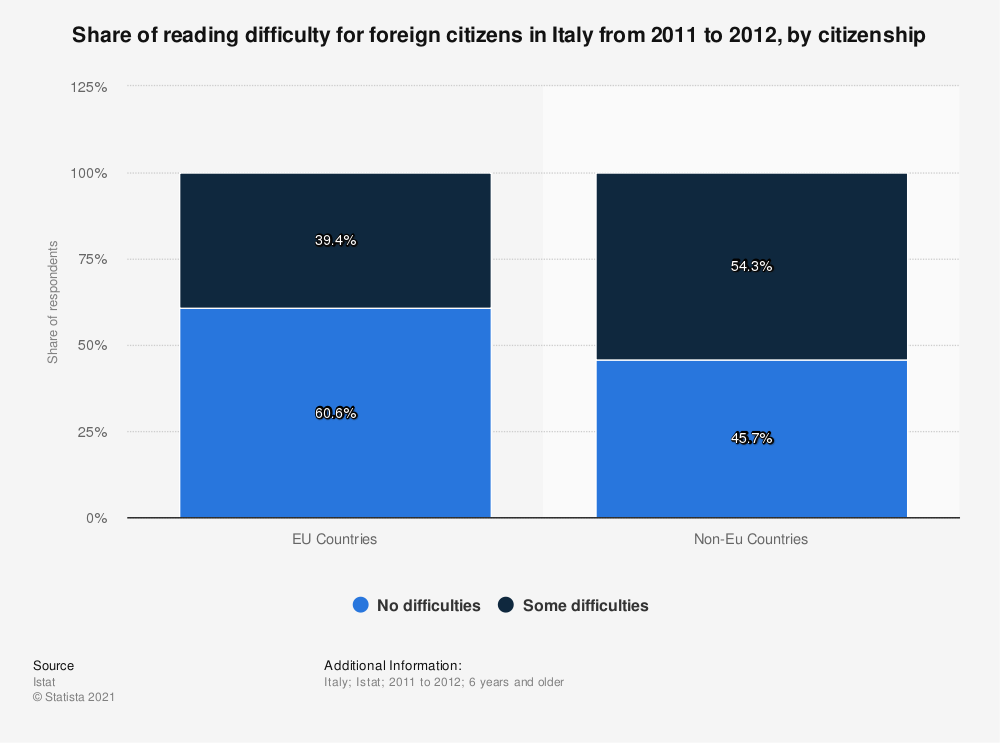Statistic: Share of reading difficulty for foreign citizens in Italy from 2011 to 2012, by citizenship | Statista