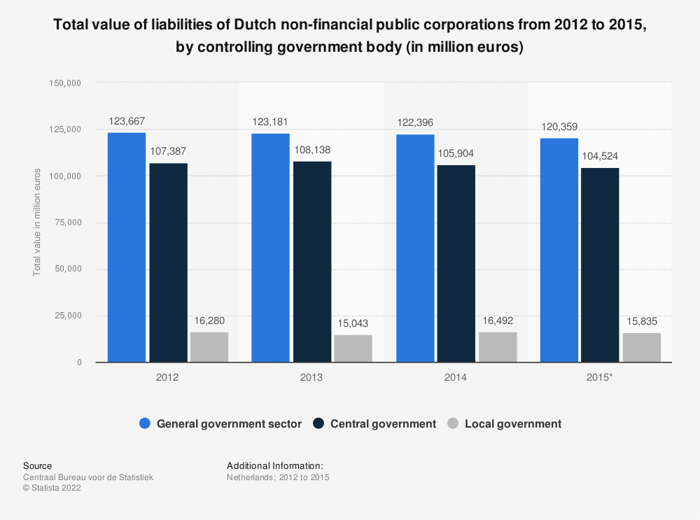 Statistic: Total value of liabilities of Dutch non-financial public corporations from 2012 to 2015, by controlling government body (in million euros) | Statista