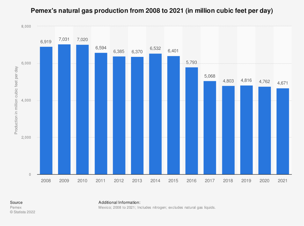 Statistic: Pemex's natural gas production from 2004 to 2017 (in millions of cubic feet per day)* | Statista