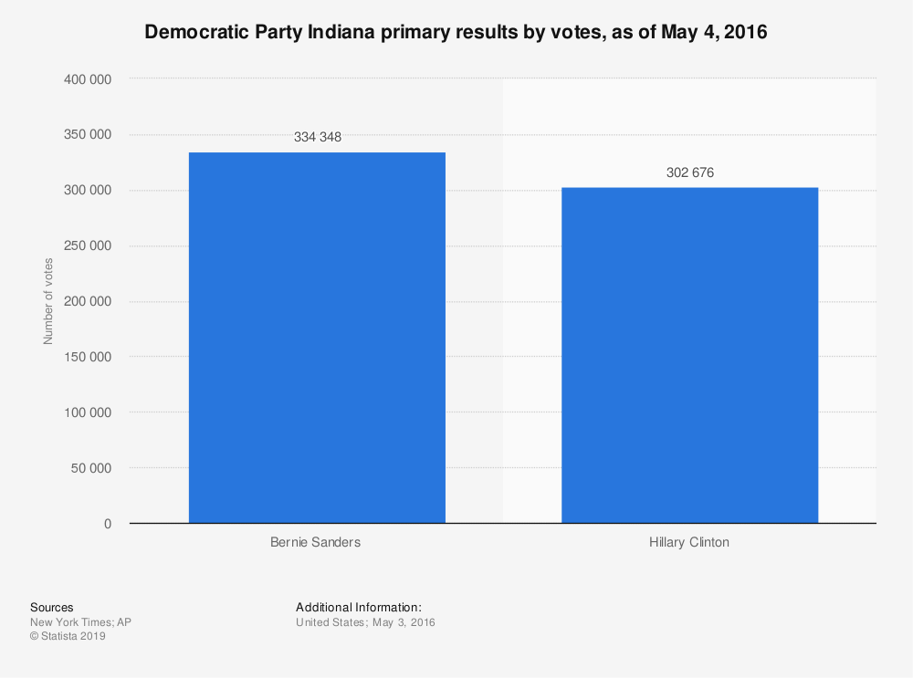 Statistic: Democratic Party Indiana primary results by votes, as of May 4, 2016 | Statista