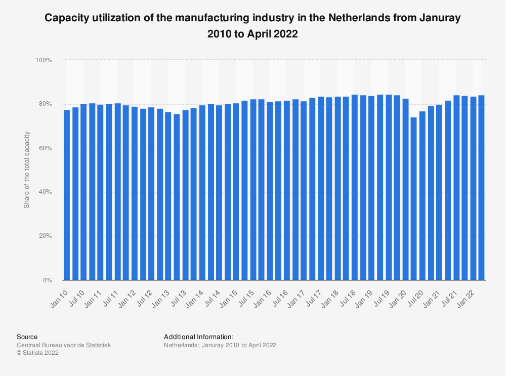 Statistic: Capacity utilization of the manufacturing industry in the Netherlands from April 2015 to April 2019* | Statista