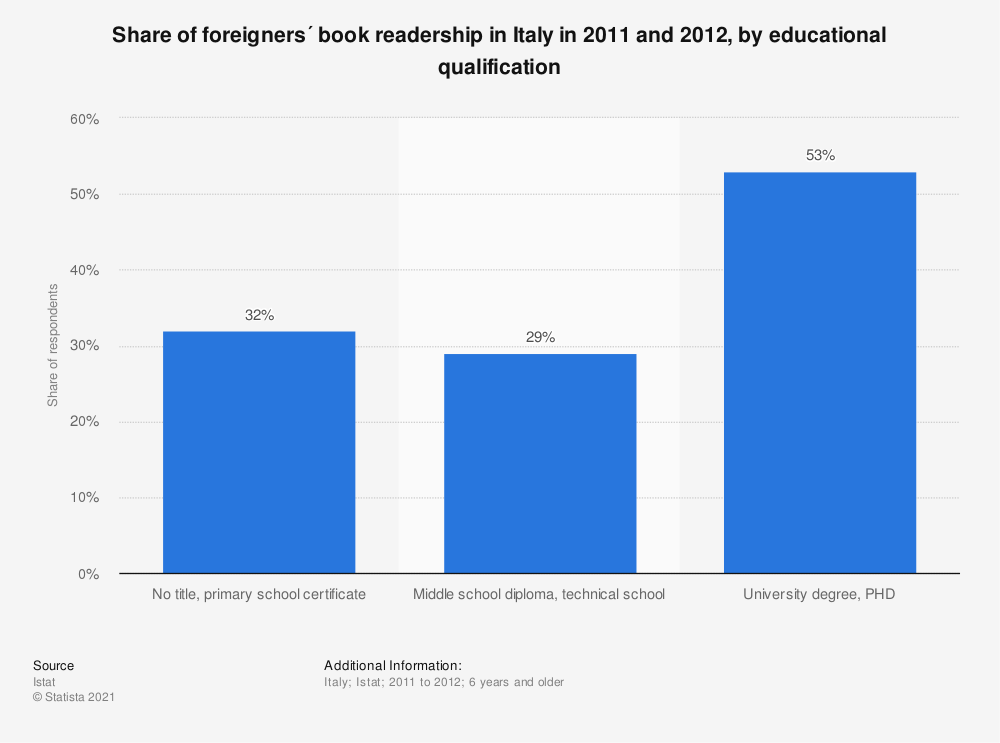 Statistic: Share of foreigners´ book readership in Italy in 2011 and 2012, by educational qualification | Statista