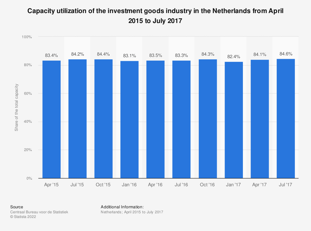 Statistic: Capacity utilization of the investment goods industry in the Netherlands from April 2015 to July 2017 | Statista