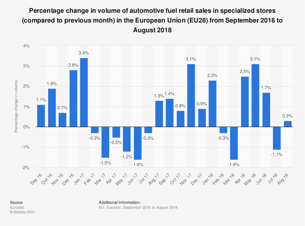 Statistic: Percentage change in volume of automotive fuel retail sales in specialized stores (compared to previous month) in the European Union (EU28)  from September 2016 to August 2018 | Statista