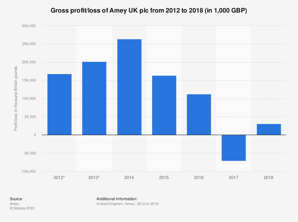 Statistic: Gross profit/loss of Amey UK plc from 2012 to 2018 (in 1,000 GBP) | Statista