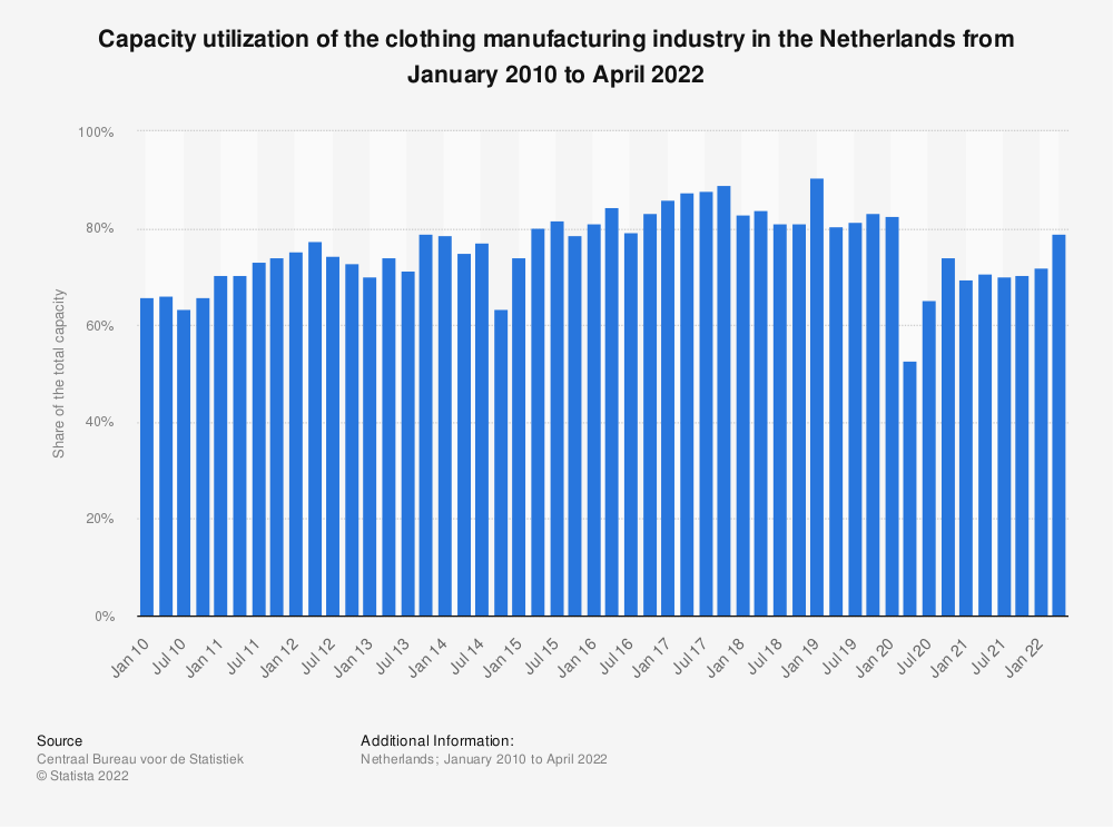 Statistic: Capacity utilization of the clothing manufacturing industry in the Netherlands from April 2015 to January 2020 | Statista