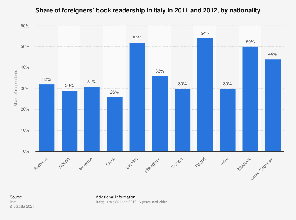 Statistic: Share of foreigners´ book readership in Italy in 2011 and 2012, by nationality | Statista