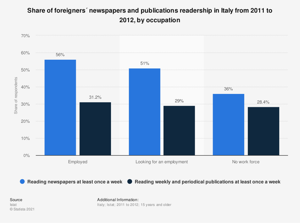Statistic: Share of foreigners´ newspapers and publications readership in Italy from 2011 to 2012, by occupation | Statista