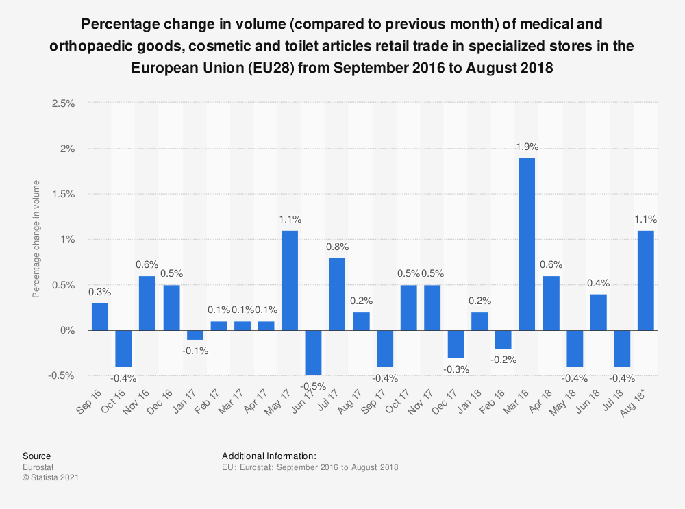 Statistic: Percentage change in volume (compared to previous month) of medical and orthopaedic goods, cosmetic and toilet articles retail trade in specialized stores in the European Union (EU28) from September 2016 to August 2018 | Statista