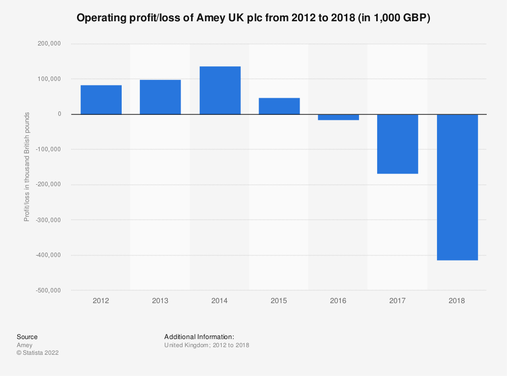 Statistic: Operating profit/loss of Amey UK plc from 2012 to 2017 (in 1,000 GBP) | Statista