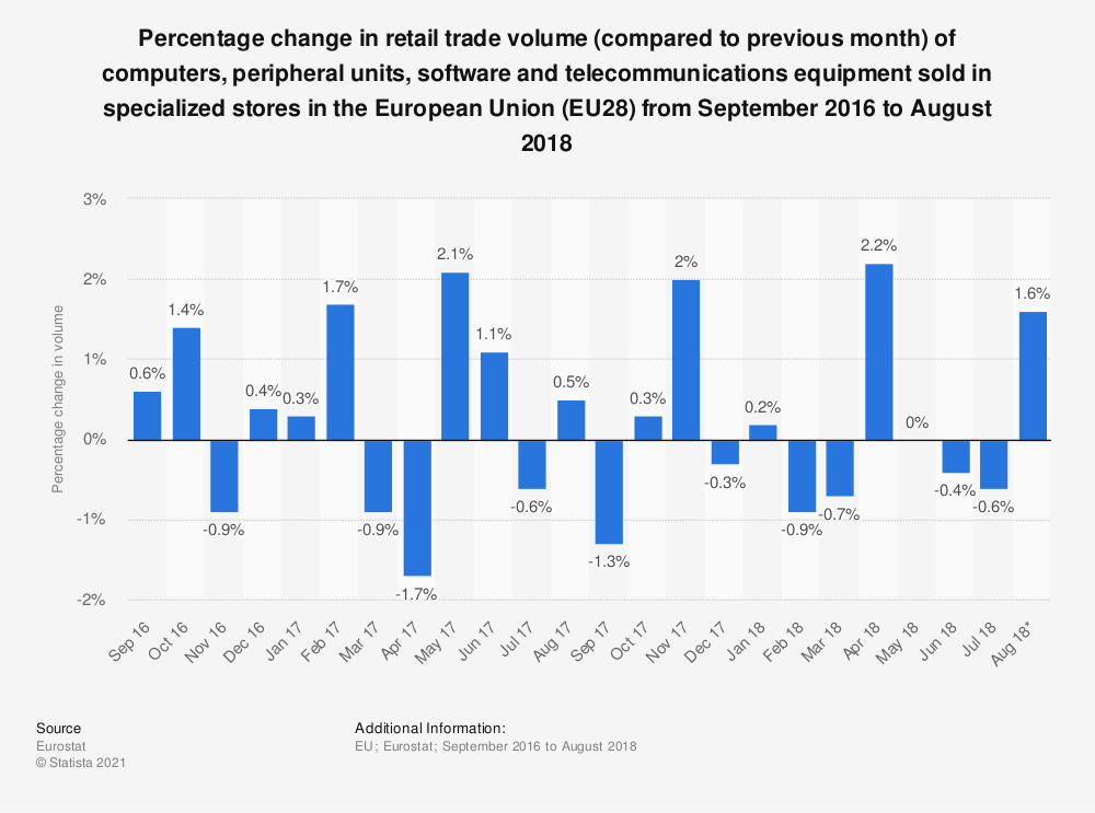 Statistic: Percentage change in retail trade volume (compared to previous month) of computers, peripheral units, software and telecommunications equipment sold in specialized stores in the European Union (EU28) from September 2016 to August 2018   Statista