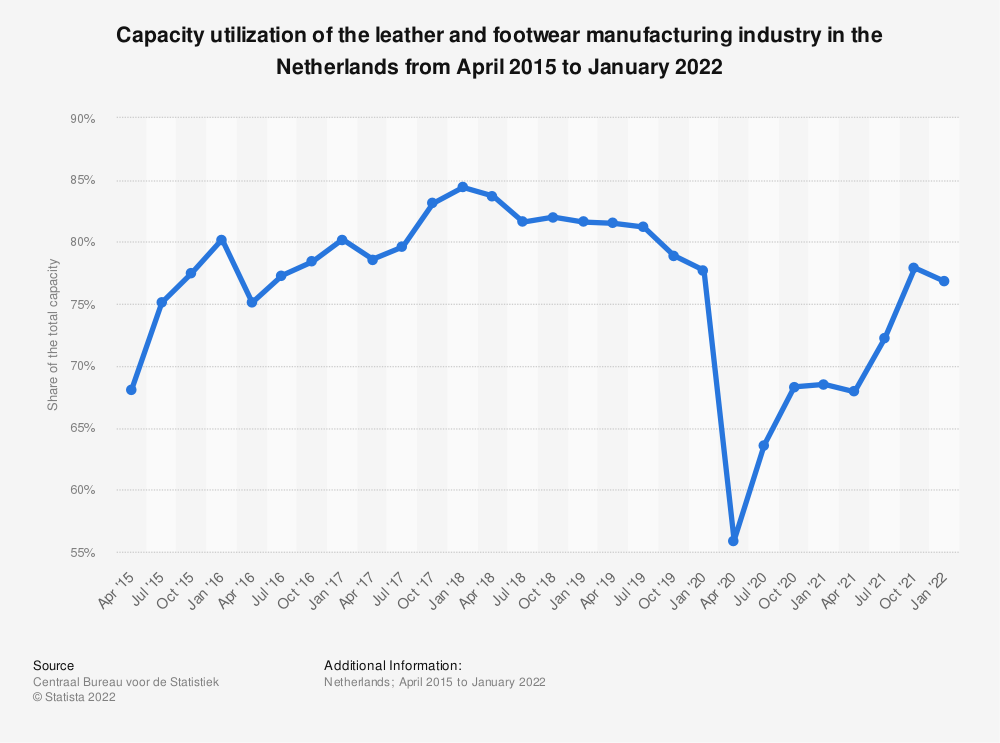 Statistic: Capacity utilization of the leather and footwear manufacturing industry in the Netherlands from April 2015 to January 2020 | Statista