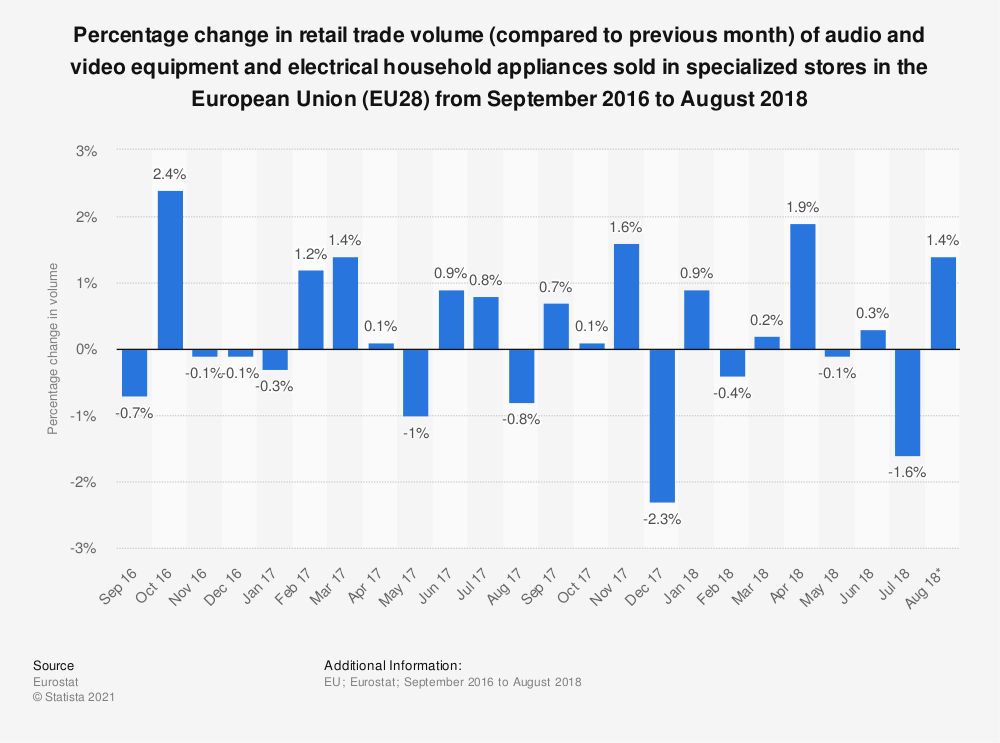 Statistic: Percentage change in retail trade volume (compared to previous month) of audio and video equipment and electrical household appliances sold in specialized stores in the European Union (EU28) from September 2016 to August 2018 | Statista
