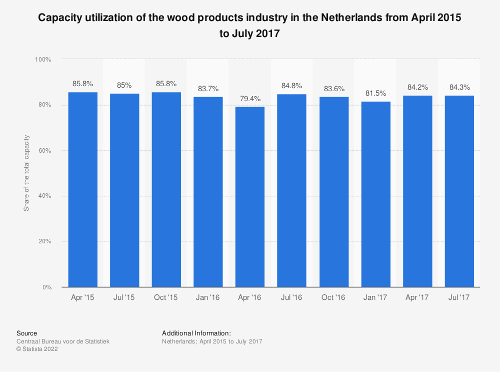 Statistic: Capacity utilization of the wood products industry in the Netherlands from April 2015 to July 2017 | Statista