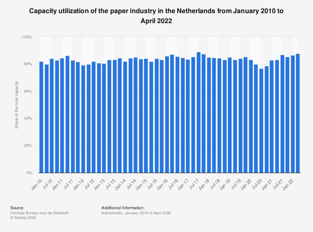 Statistic: Capacity utilization of the paper industry in the Netherlands from April 2015 to January 2020 | Statista