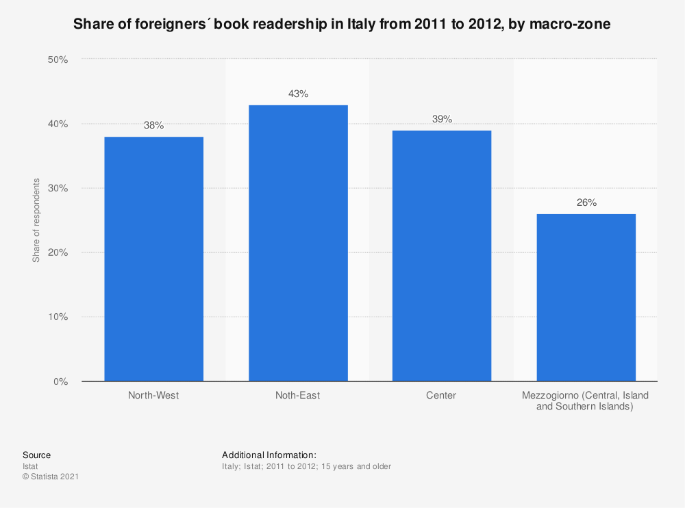 Statistic: Share of foreigners´ book readership in Italy from 2011 to 2012, by macro-zone | Statista