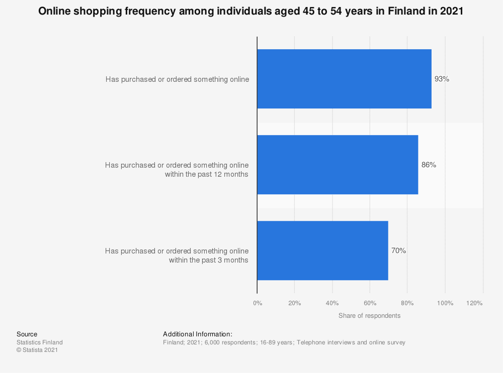 Statistic: Frequency of online shopping among individuals aged 45 to 54 in Finland in 2018 | Statista