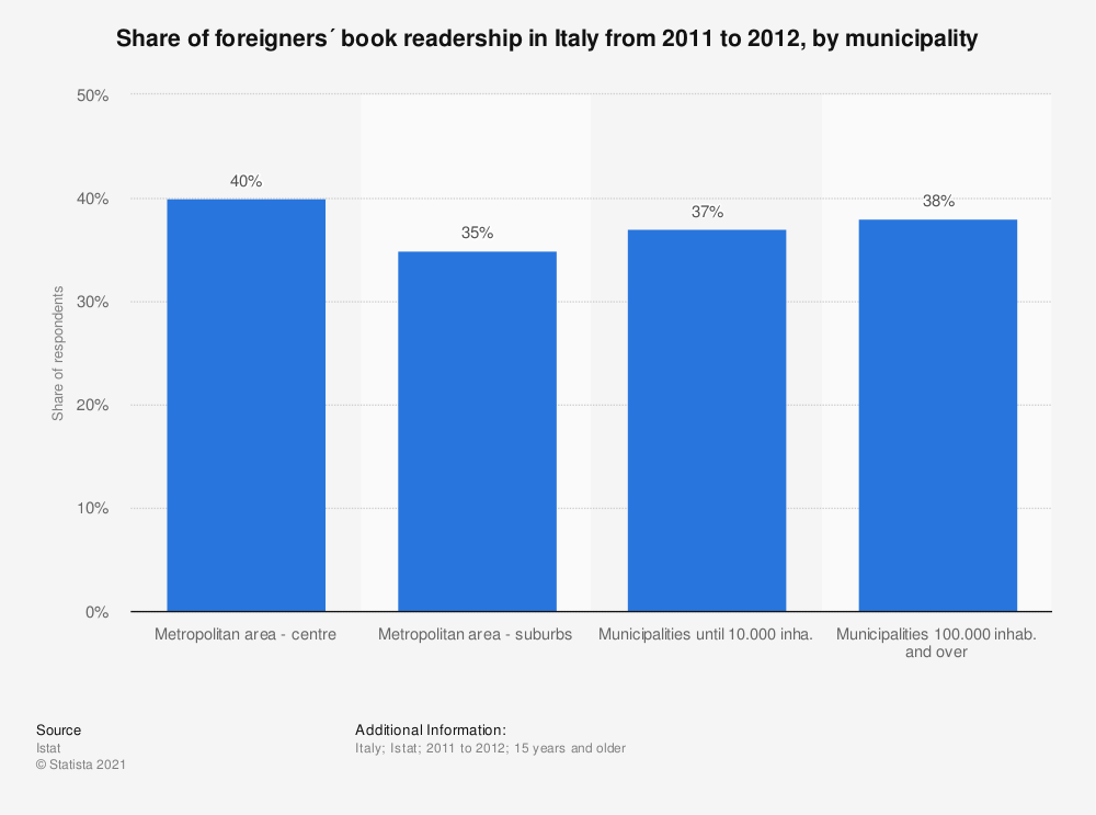 Statistic: Share of foreigners´ book readership in Italy from 2011 to 2012, by municipality | Statista