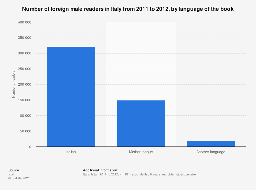 Statistic: Number of foreign male readers in Italy from 2011 to 2012, by language of the book   Statista