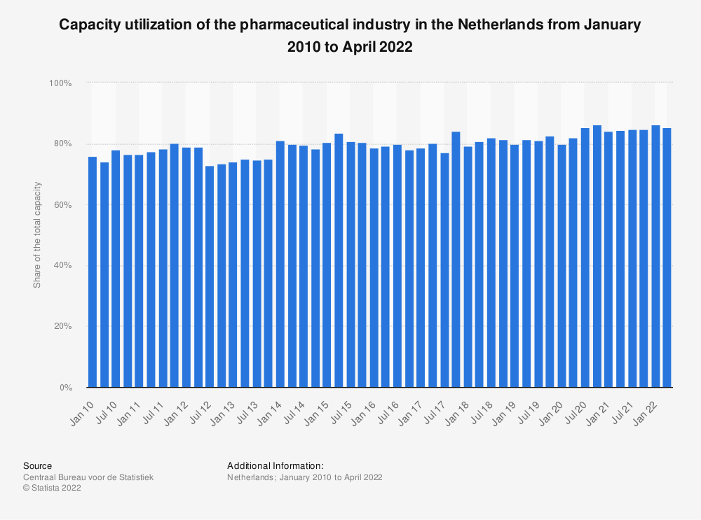 Statistic: Capacity utilization of the pharmaceutical industry in the Netherlands from April 2015 to January 2020 | Statista