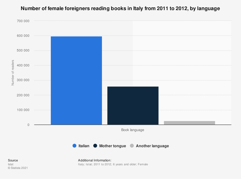 Statistic: Number of female foreigners reading books in Italy from 2011 to 2012, by language  | Statista
