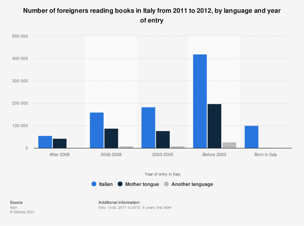 Statistic: Number of foreigners reading books in Italy from 2011 to 2012, by language and year of entry   Statista