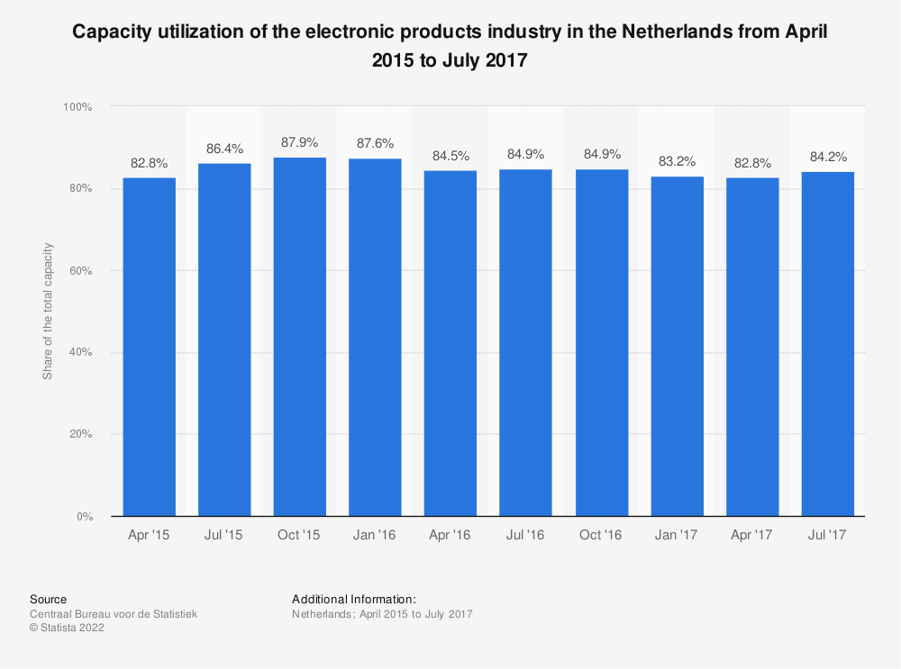 Statistic: Capacity utilization of the electronic products industry in the Netherlands from April 2015 to July 2017 | Statista
