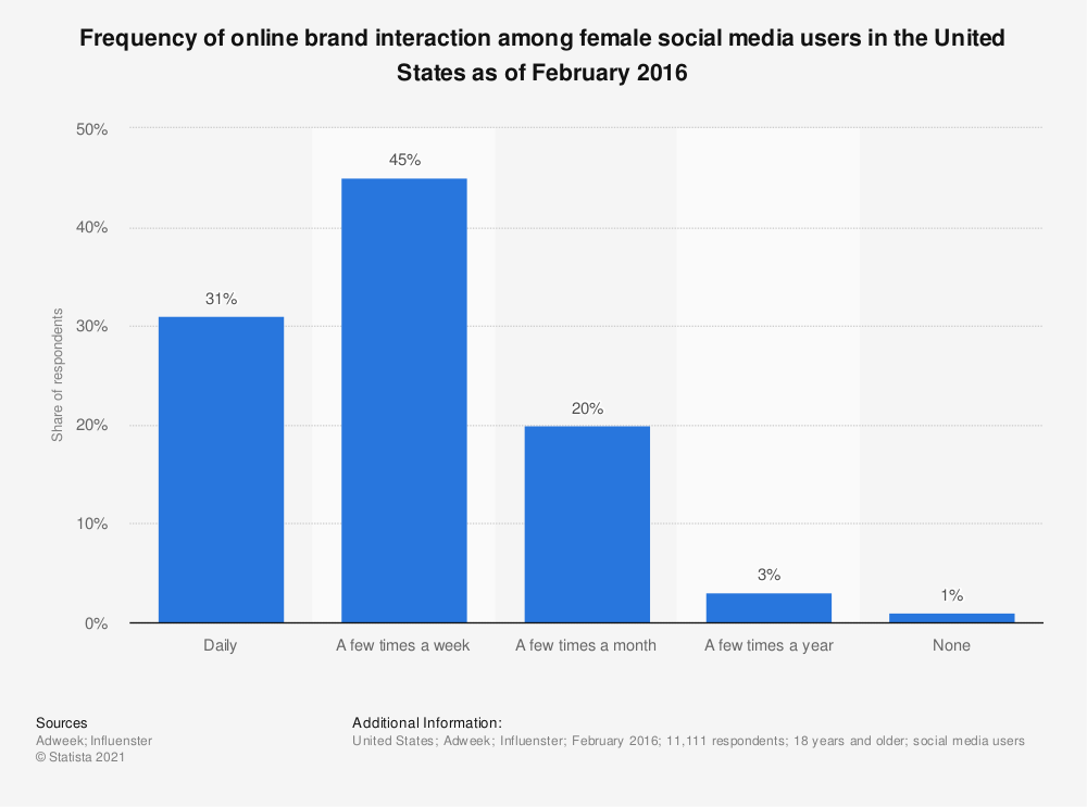 Statistic: Frequency of online brand interaction among female social media users in the United States as of February 2016 | Statista