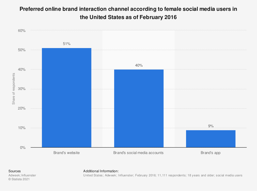 Statistic: Preferred online brand interaction channel according to female social media users in the United States as of February 2016 | Statista