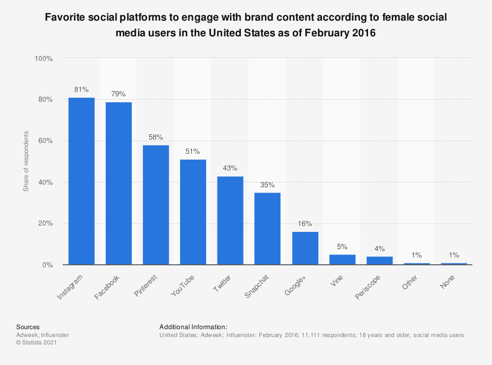 Statistic: Favorite social platforms to engage with brand content according to female social media users in the United States as of February 2016 | Statista